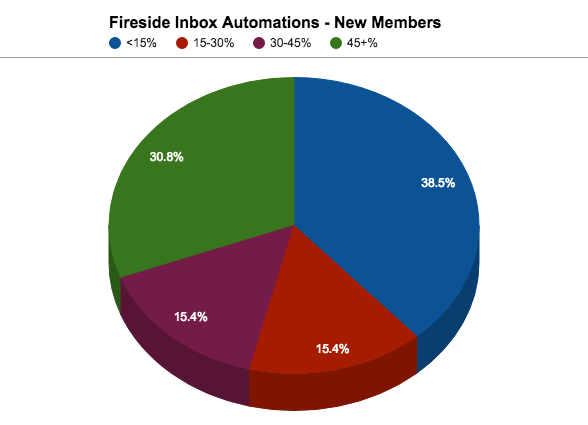 Newly Elected Members of Congress are getting off to a running start with Fireside CRM!
