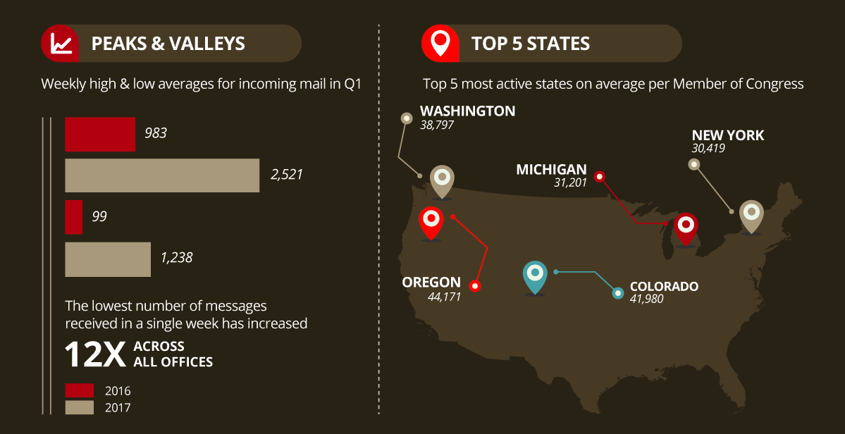 Infographic: Fireside21 Total Mail Peaks, Valleys & Top 5 States - 2017 Q1