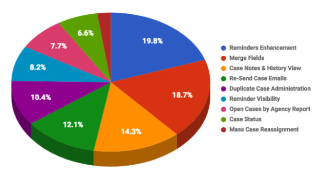 You Vote, We Code - Here are the Casework Feature voting results!
