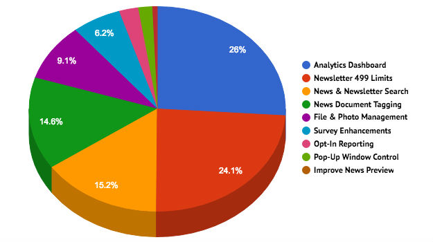 You Vote, We Code - Here are the Outreach Feature voting results!