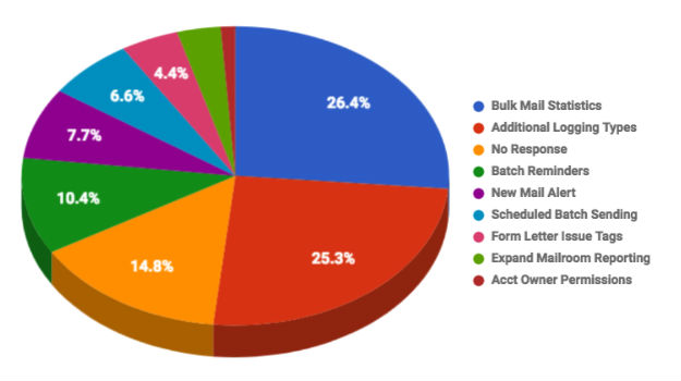 You Vote, We Code - Here are the Mailroom Feature voting results!
