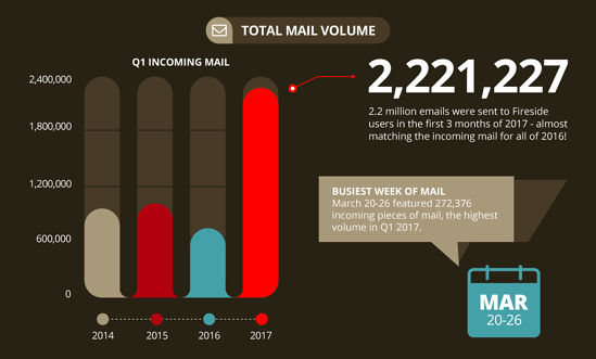Infographic: Fireside21 Total Mail Volume - 2017 Q1